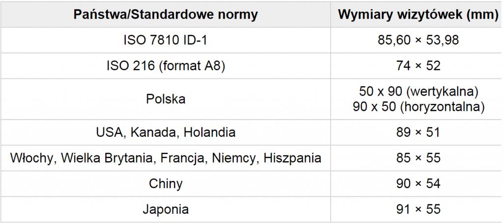 standardowe wymiary wizytówek w wybranych państwach