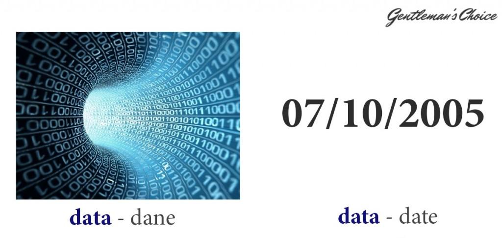 data = dane, data = date
