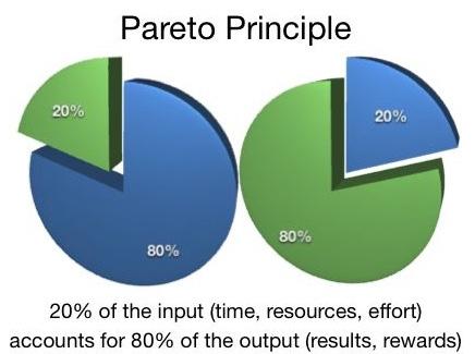 diagram ilustrujący zasadę Pareto