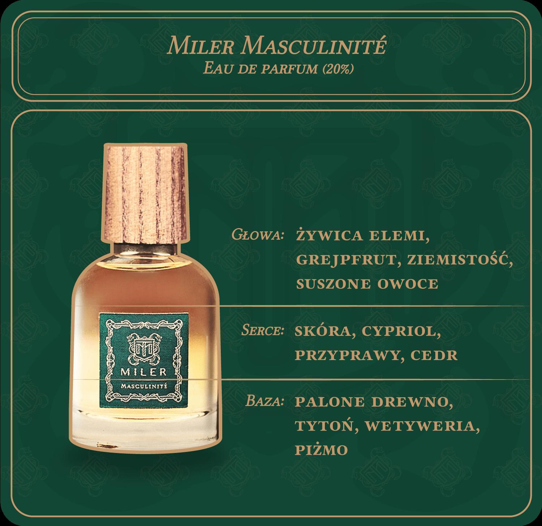 Miler Masculinité - piramida zapachów
